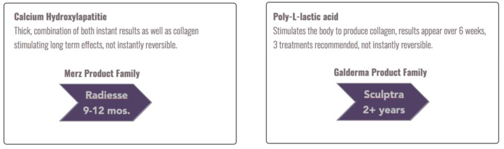 Fillers fillers - calcium polyllactid - Fillers