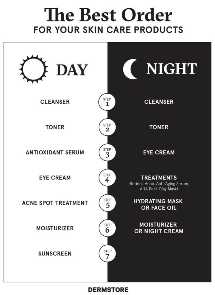 Skincare Routine Day And Night 1